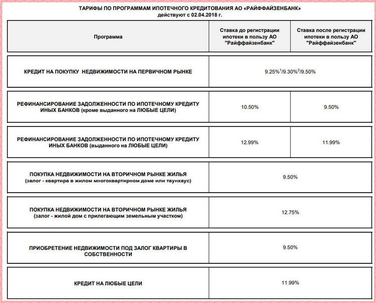 Действующие процентные ставки по ипотеке Райффайзенбанка