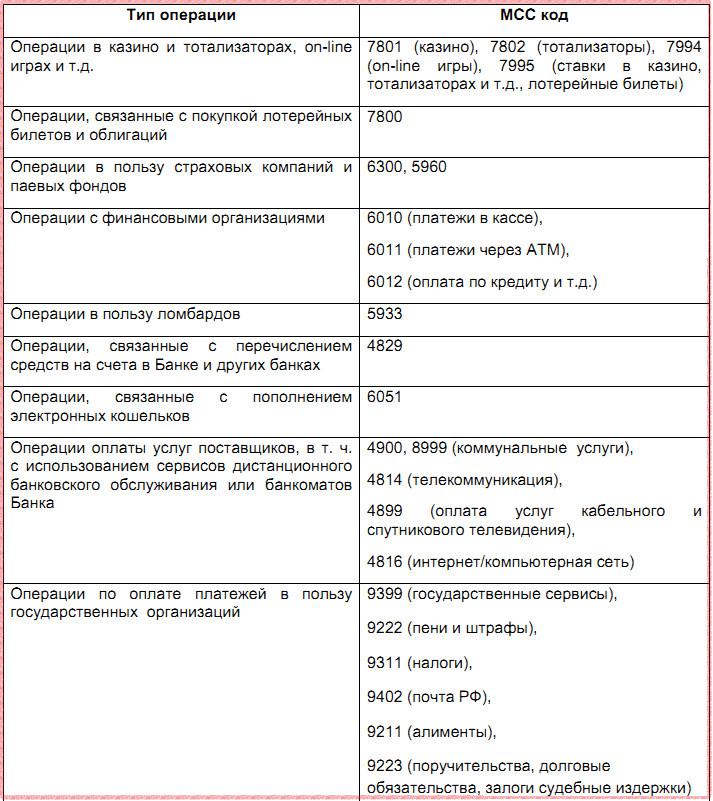МСС категории, где кэшбэк не начисляется в 2018 году