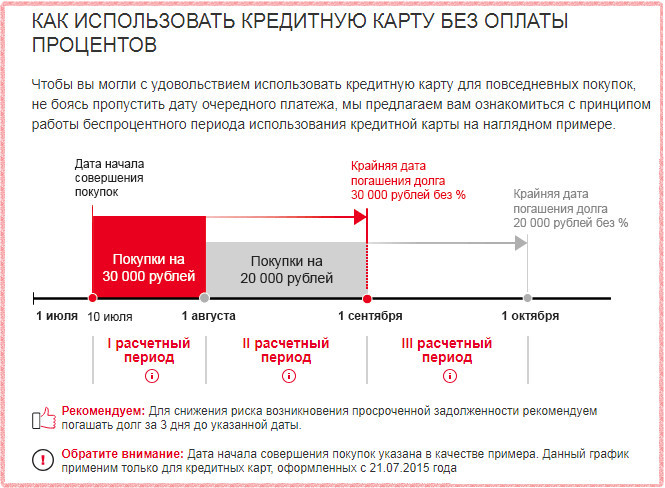 Принцип работы льготного периода кредитной Сверхкарты+ от Росбанка