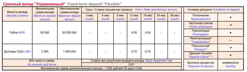 Процентные ставки и условия по вкладу Управляемый в Росбанке