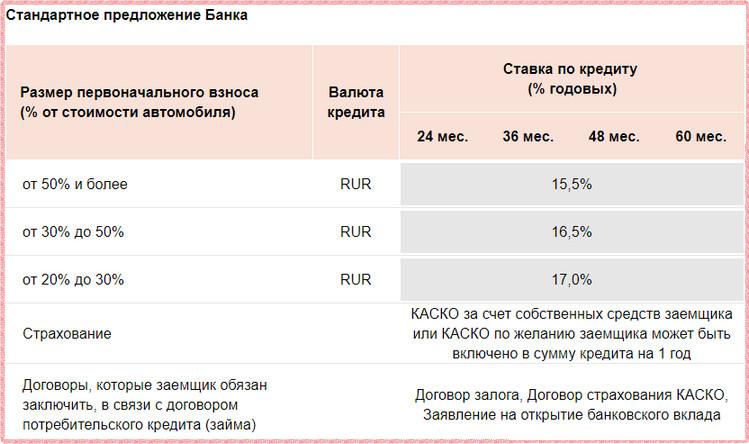 Процентные ставки на стандартных условиях автокредитования в Росбанке 2018