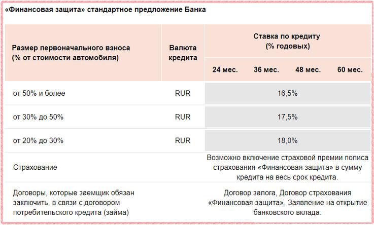 Процентные ставки при наличии добровольной страховки для автокредитования Росбанка