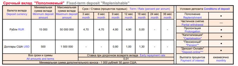 Условия и процентные ставки по вкладу пополняемый в Росбанке для физических лиц