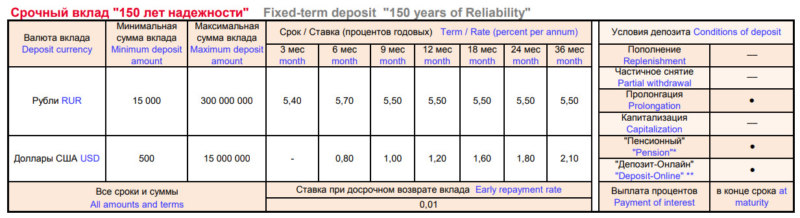 Условия и процентные ставки по вкладу Росбанка до 7 процентов