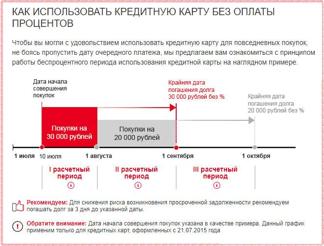Условия пользования льготным периодом карты ОКей РОсбанка