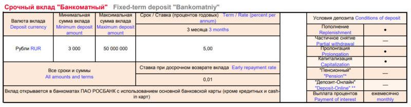 Вклад Бакноматный в Росбанке - проценты и условия