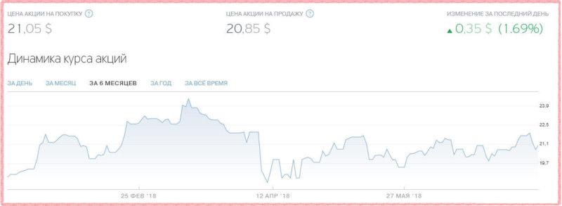 Котировки акций Тинькофф на 12.07.2018