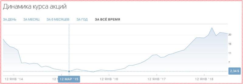 Курс акций Тинькофф Банка в динамике с момента из размещения на рынке