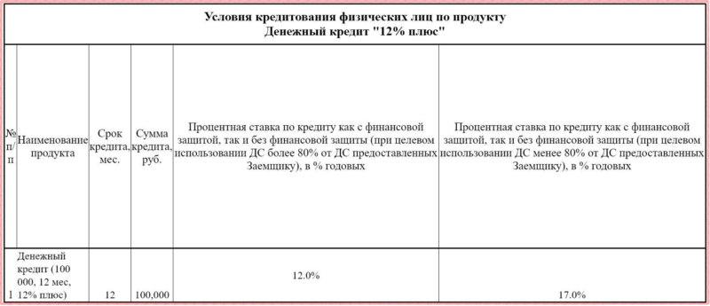 Условия кредита с низкой процентной ставкой для пенсионеров в Совкомбанк
