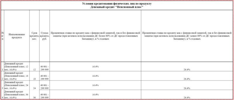 Прочие кредитные предложения для заемщиков пенсионного возраста в Совкомбанк