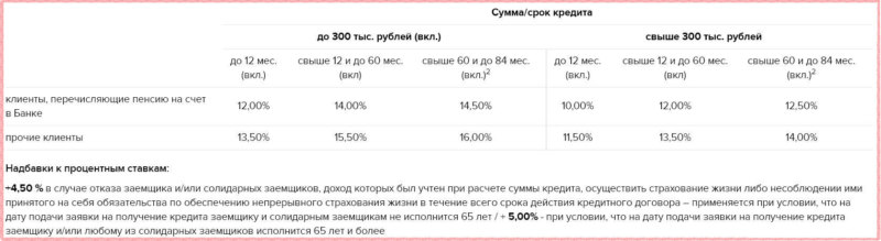 Параметры кредита для пенсионеров с низкой процентной ставкой в Россельхозбанке