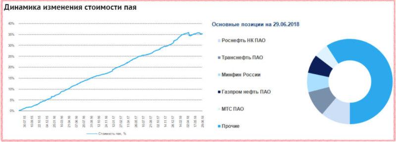 Структура активов ПИФ Газпромбанк-Облигации плюс