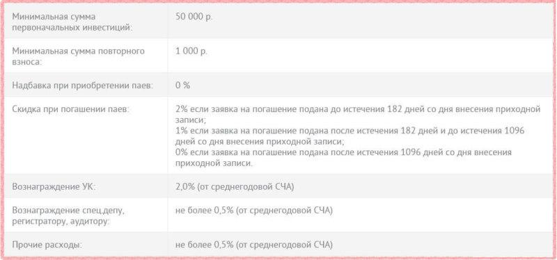 Комиссия и условия при покупке и продаже паев ПИФ Газпромбанк Облигации плюс