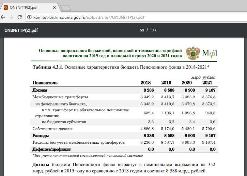 Доходы пенсионного фонда для повышения пенсий в 2019 году