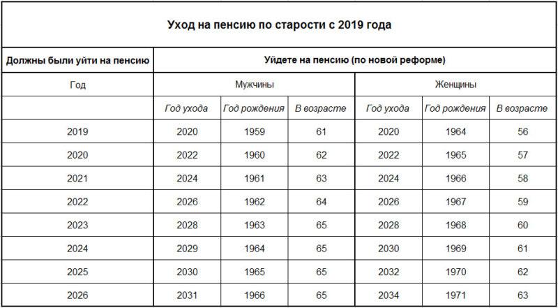 График повышения пенсии по старости по годам рождения с 2019 г