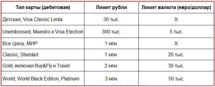 Лимиты на выдачу наличных и переводы по дебетовым картам Райффайзенбанка в месяц