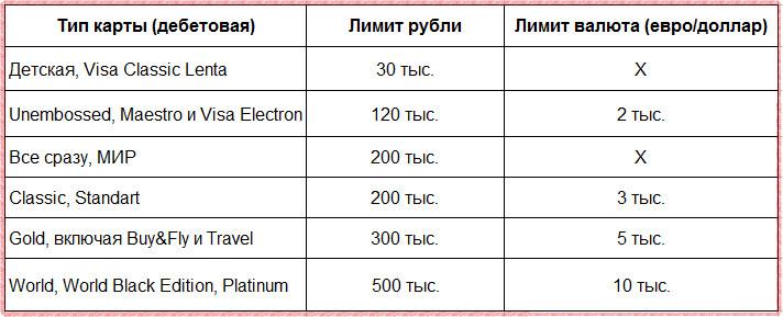 Лимиты на выдачу наличных и переводы по дебетовым картам Райффайзенбанка