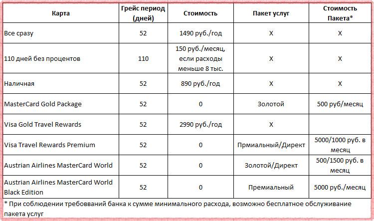 Изображение - Кредитные карты райффайзенбанк Stoimost-obsluzhivaniya-kreditnyh-kart-Rajffajzenbanka-v-2018-godu