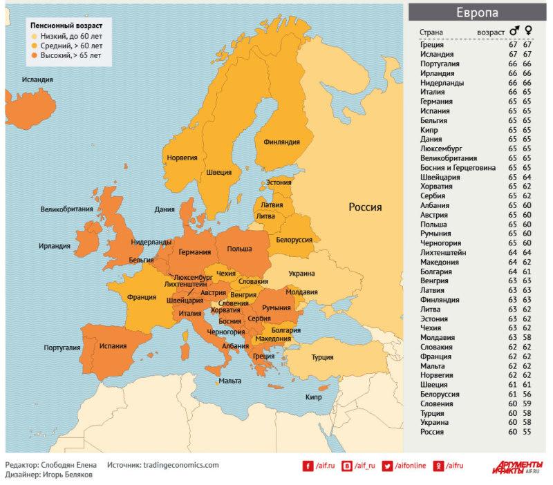 Таблица по датам выхода на пенсию в Европе