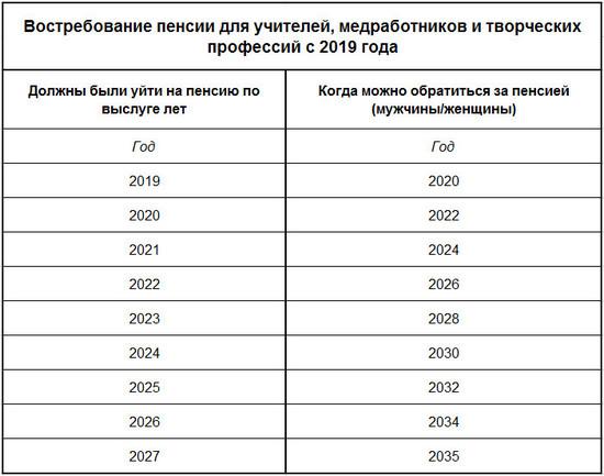 Таблица повышения пенсии по льготе с 2018 - 2019 годов
