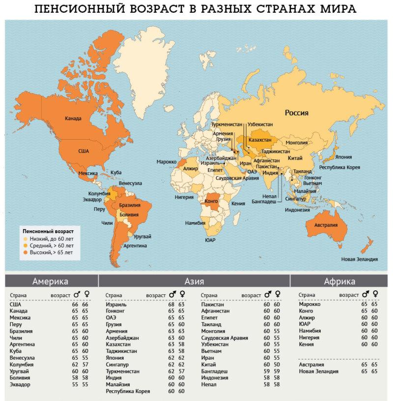 Время выхода на пенсию в разных странах представлен в таблице