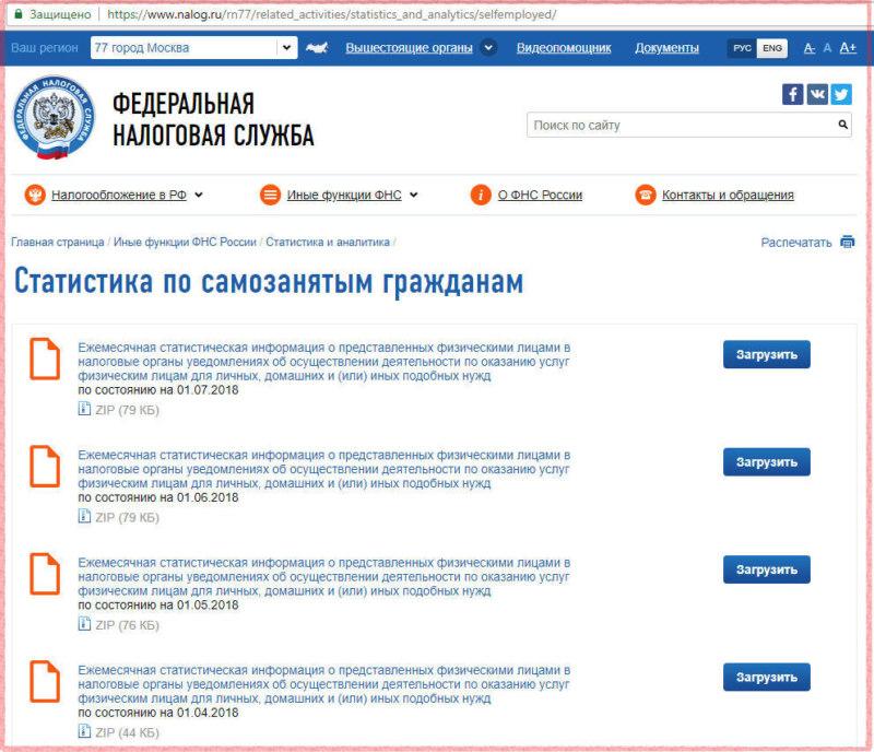 Статистика по самозанятому населению России