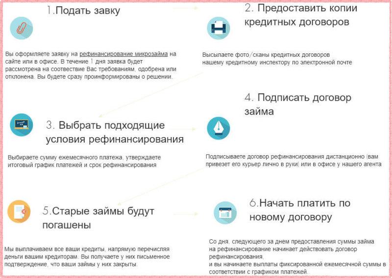 Порядок подачи заявки в Агентство по рефинансированию микрозаймов