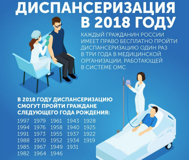 Пройдите бесплатную диспансеризацию по полису ОМС в 2018 году, если год вашего рождения включен в список