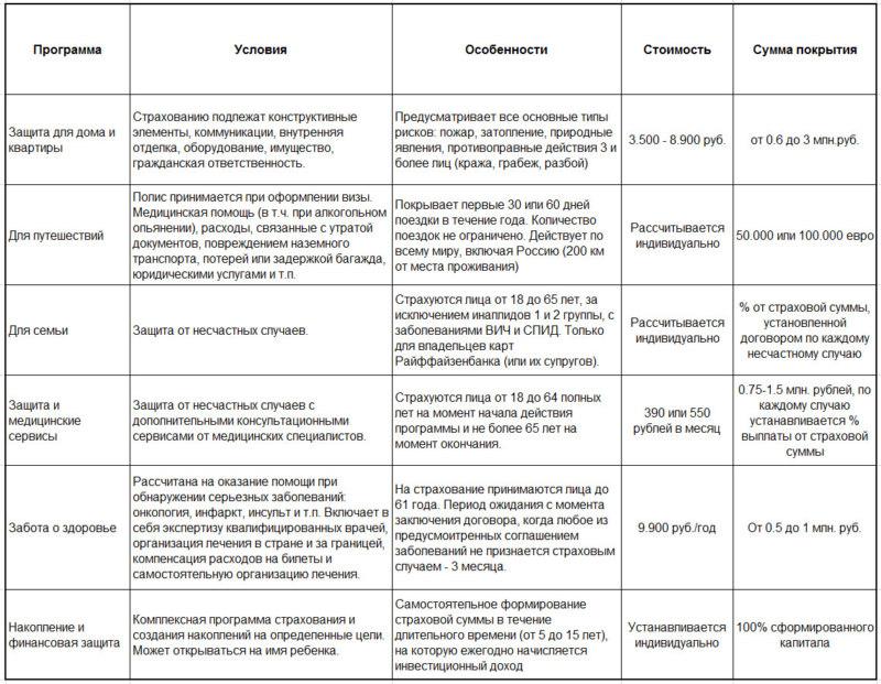 Информационная таблица о страховке Райффайзенбанка в 2018 году