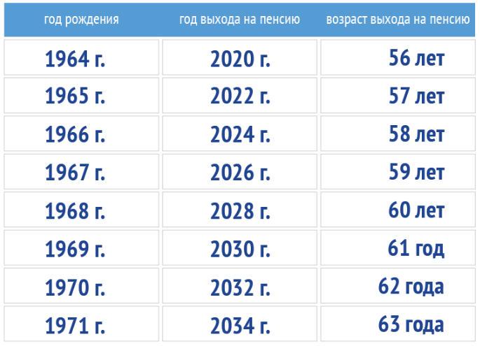 Ознакомьтесь с таблицей, в которой показано какого года рождения женщины попадают под пенсионную реформу