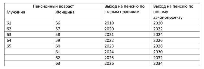 Новый порядок выхода на пенсию с 2019 года