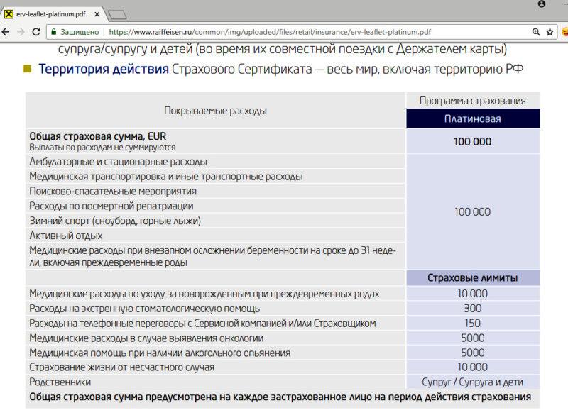 Список страховых случаев для клиентов Райффайзенбанк Премиум 2