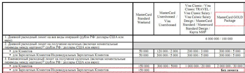 Лимиты в пакете услуг Райффайзенбанка Золотой для зарплатных клиентов