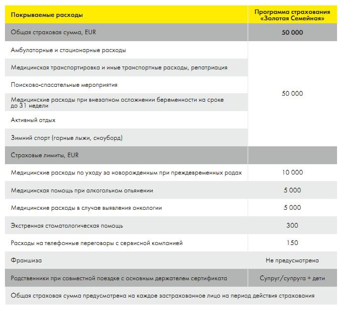 Расходы, которые покрывает страховка в рамках пакета услуг Золотой Райффайзенбанка