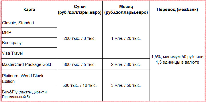 Лимиты на снятие наличных и комиссия за перевод по дебетовым картам Райффайзенбанка