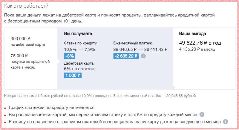 Принцип работы опции Заемщик Мультикарта ВТБ 24