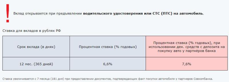 Процентные ставки по вкладу Автомобильный Совкомбанка на сегодня