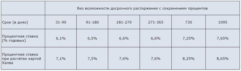 Процентные ставки по вкладу Максимальный доход Совкомбанка