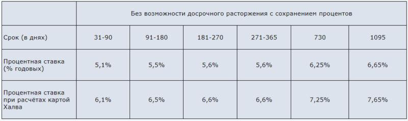 Процентные ставки по вкладу Проценты на проценты Совкомбанка на сегодня