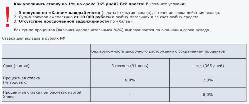 Процентные ставки по вкладу Рекордный Совкомбанка на сегодня