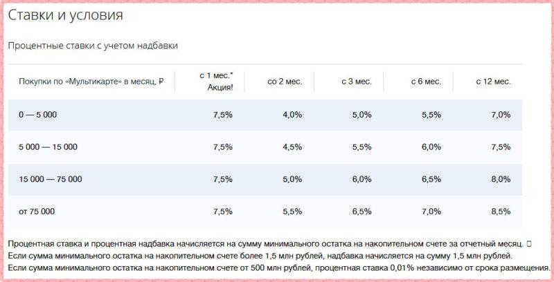 Процентные ставки с бонусной опцией Сбережения Мультикарты