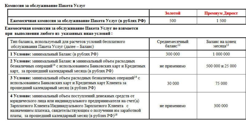 Условия бесплатного обслуживания пакетов услуг и дебетовых карт Райффайзенбанк