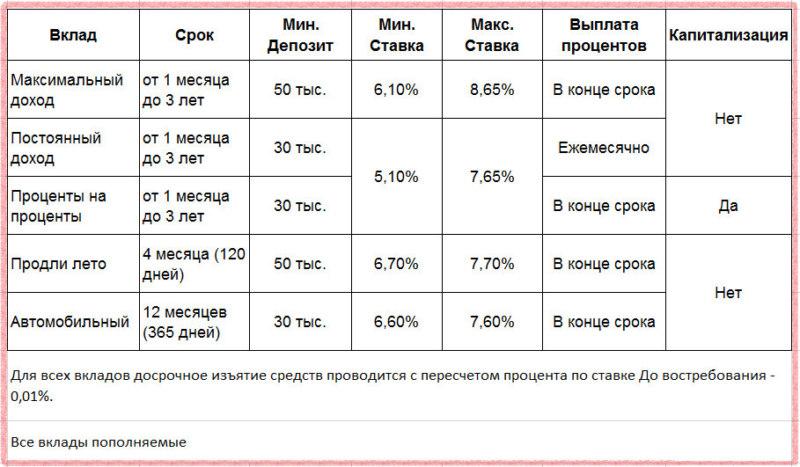 Условия и процентные ставки по вкладам Совкомбанка на сегодня