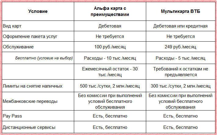 Сравнение преимуществ Альфа-карты и Мультикарты ВТБ