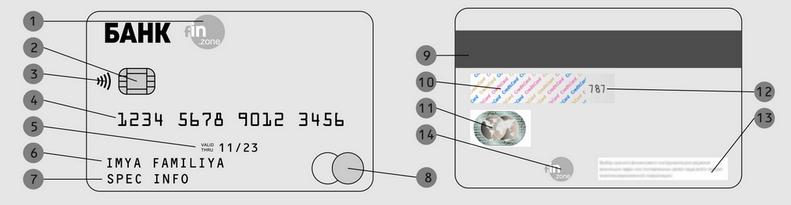 Внешний вид банковской карты - элементы по номерам