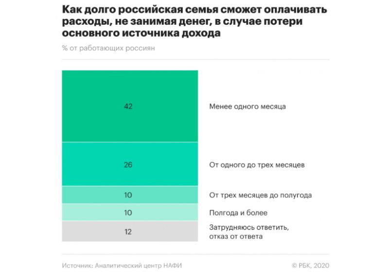 Как долго российская семья сможет оплачивать расходы